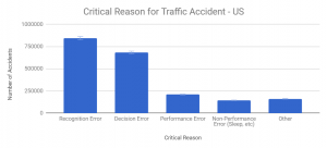 Graph Showing Critical Reasons for Traffic Accidents in the US