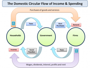 Domestic Circular Flow of Income and Spending